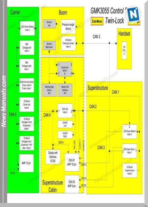 Grove Mobile Crane Gmk 3055 Ecos Repair Manual